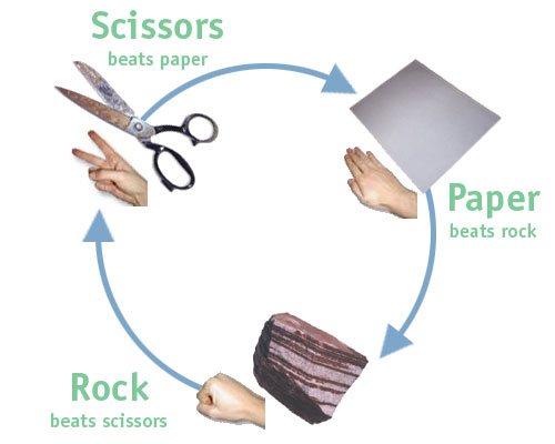 http://1000awesomethings.files.wordpress.com/2008/08/rock_paper_scissors.jpg